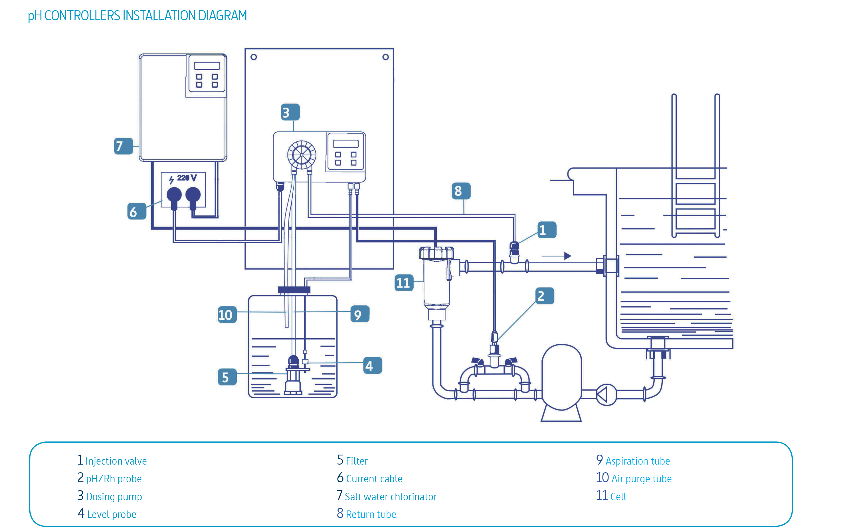 Ph Redox Control System To Manage The Salt Water Chlorinator
