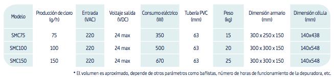 https://innowater.es/portfolio-item/cloradores-industriales/