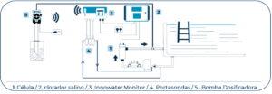 Innowater Monitor esquema