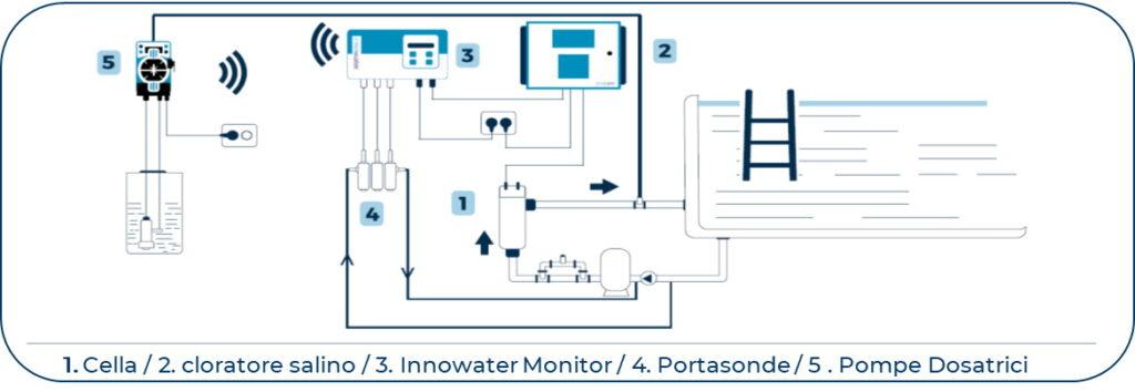 Innowater Monitor