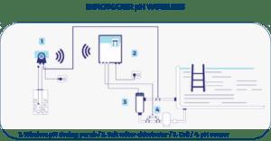 Esquema pH Wireless