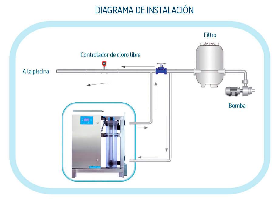 esquema instalacion clorador salino alta capacidad